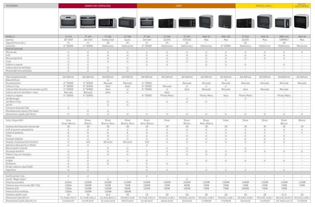 tabella comparativa forno microonde whirlpool-2012-2013