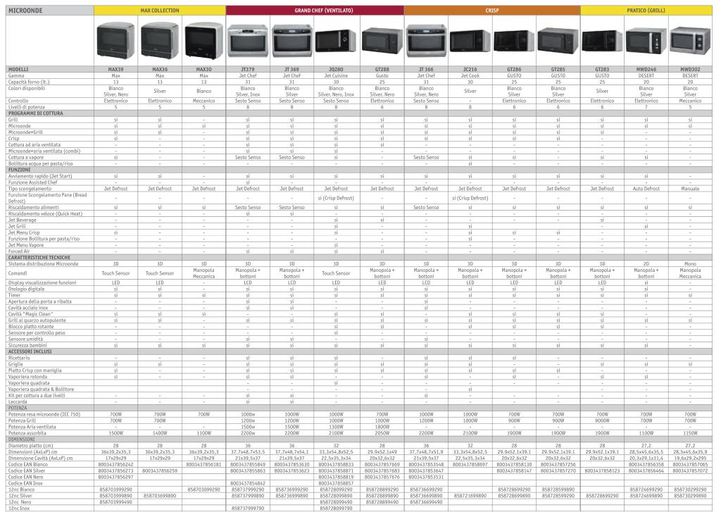 tabella comparativa forno microonde whirlpool-2013