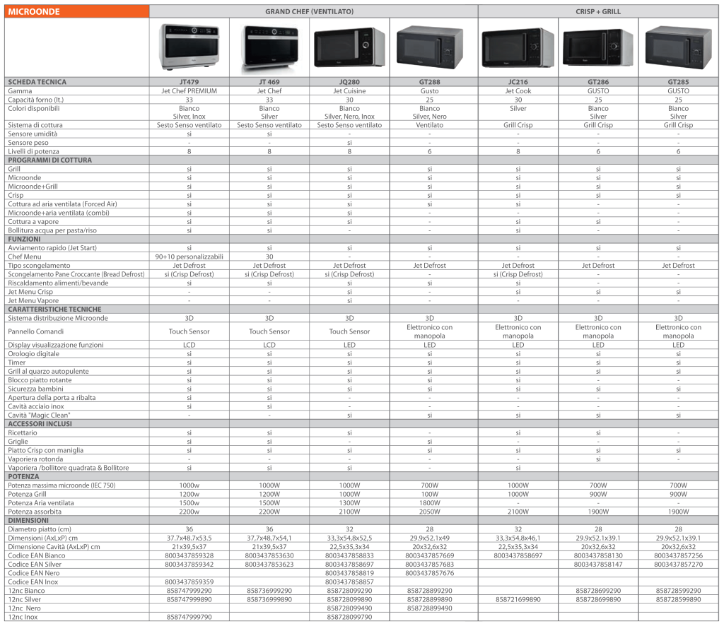 tabella comparativa forno microonde whirlpool-2014-1