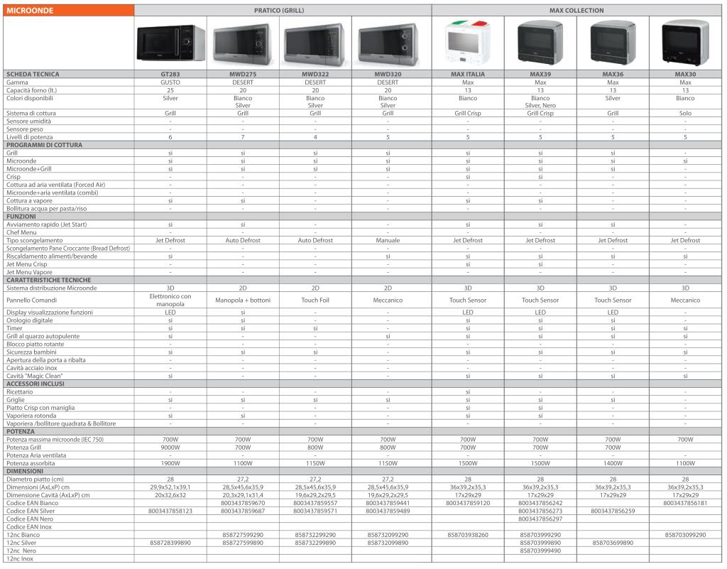 tabella comparativa forno microonde whirlpool-2014-2